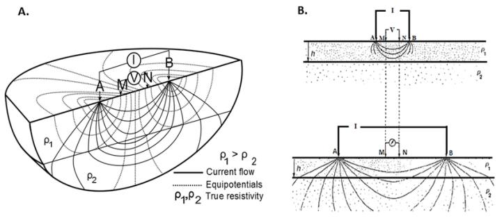 Diagram: ERT Measurement with Current Flow