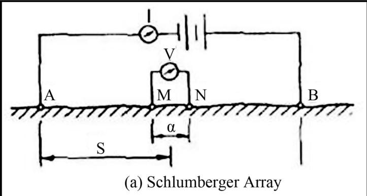 Diagram of Schlumberger Array