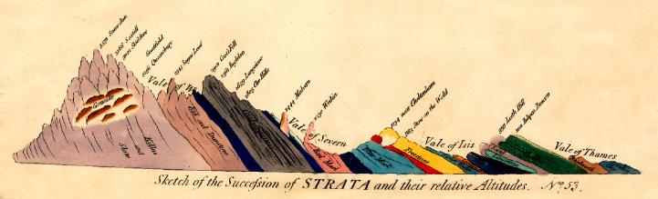 William Smith 1815 English Profile