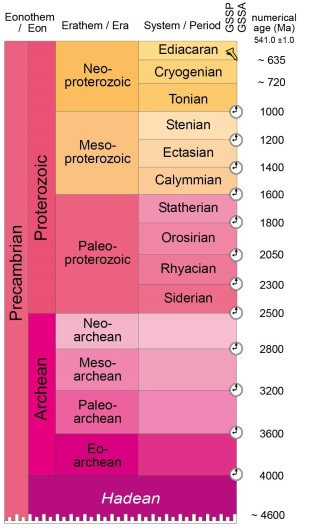 PrecambrianTime